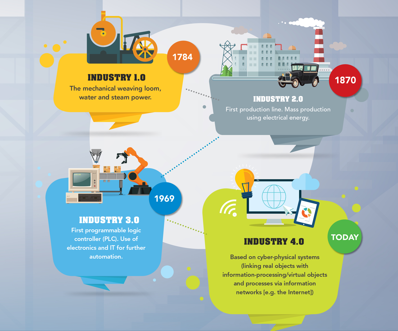 Persiapan Indonesia Menghadapi Perkembangan Industri 4.0